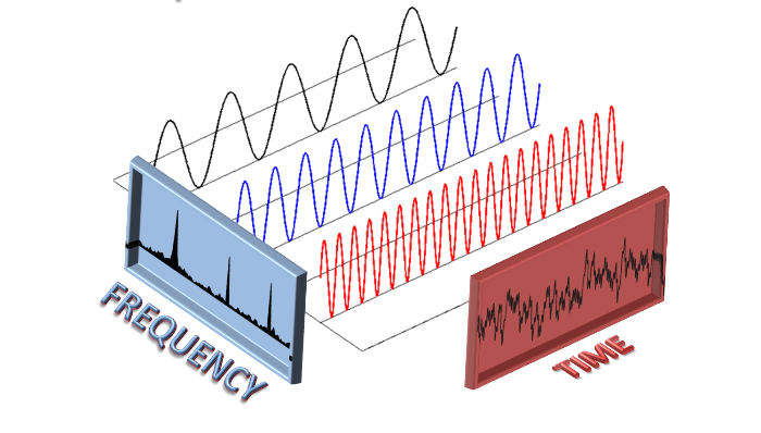 Figure 4 - Illustration of harmonic constituents of an electrical waveform